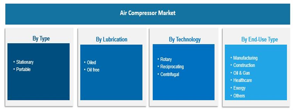 Air Compressor Market Research
