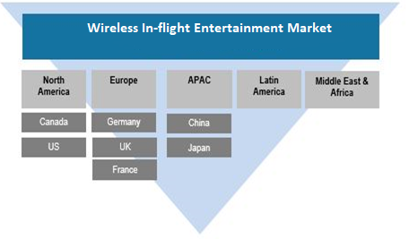 Wireless In-flight Entertainment Market