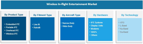 Wireless In-flight Entertainment Market Research