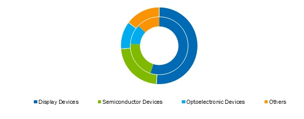 Active-Electronic-Components-Market