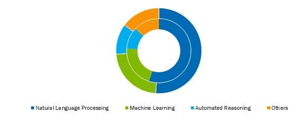 Cognitive-Computing-Market