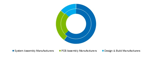 Electronic-Contract-Manufacturing-Services-Market