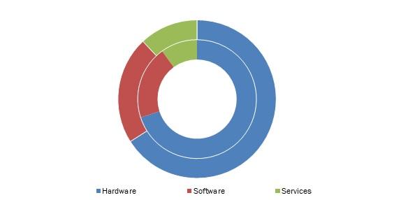 Network-Function-Virtualization-Market