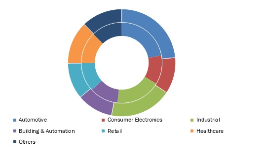 Power-Management-Integrated-Circuits-Market