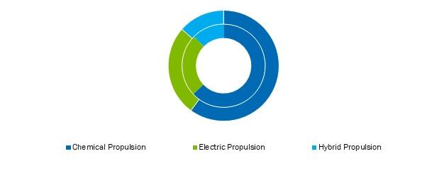 Satellite-Propulsion-System-Market