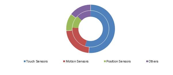 Capacitive-Sensors-Market