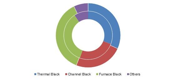 Carbon-Black-Market
