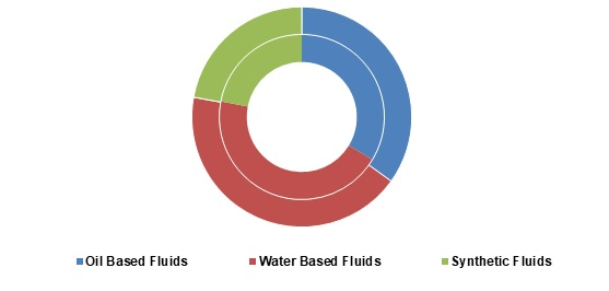 Drilling-Fluids-and-Chemical-Market