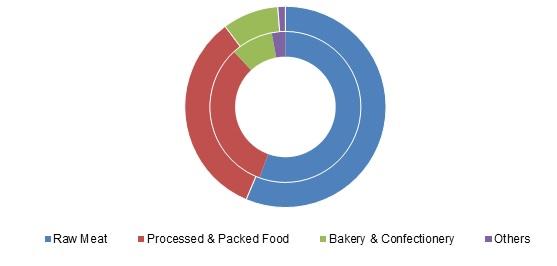 Halal-Food-Market