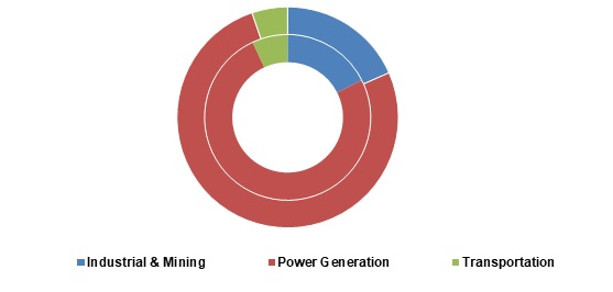 Liquefied-Natural-Gas-LNG-Market