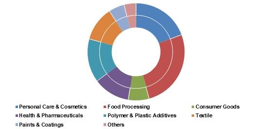 Specialty-Oleochemicals-Market