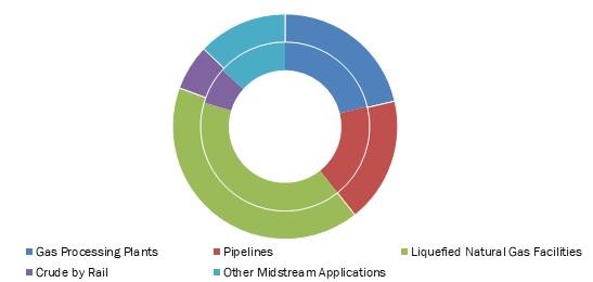 U-S-Midstream-Oil-Gas-Equipment-Market