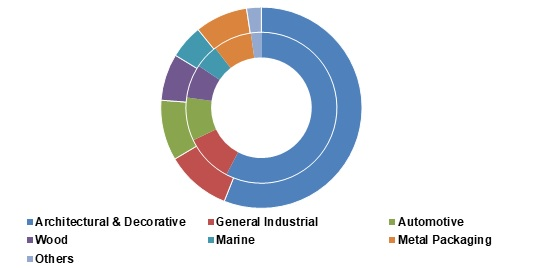 Waterborne-Coatings-Market