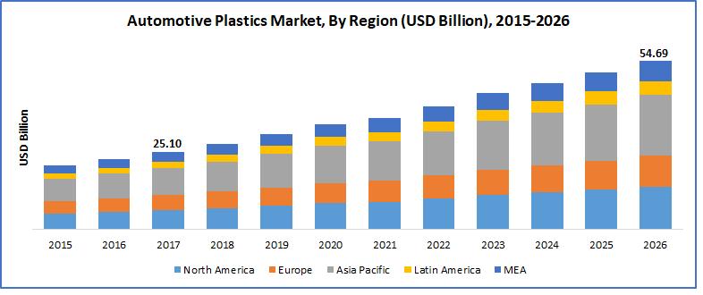 automotive plastics market