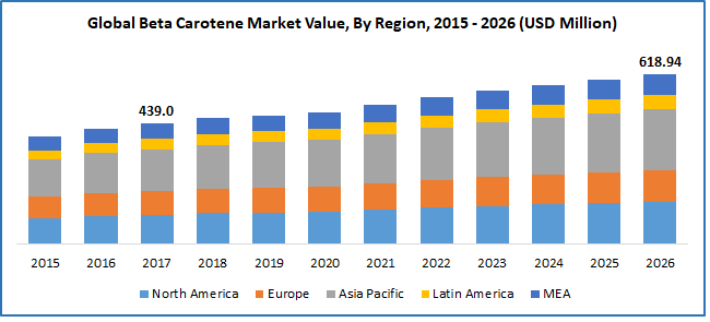 Global Beta Carotene Market Value, 2015 - 2026