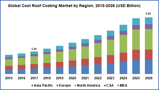 Global Cool Roof Coating Market by Region (USD Billion)