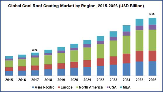 Global Cool Roof Coating Market by Region (USD Billion)