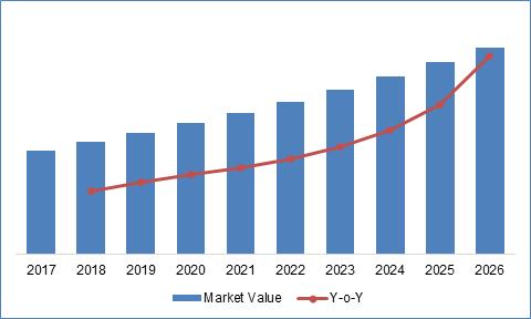 Global Medical Disposable Market (USD Billion)