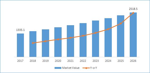 Global Mesenchymal Stem Cells Market Value (USD Million)