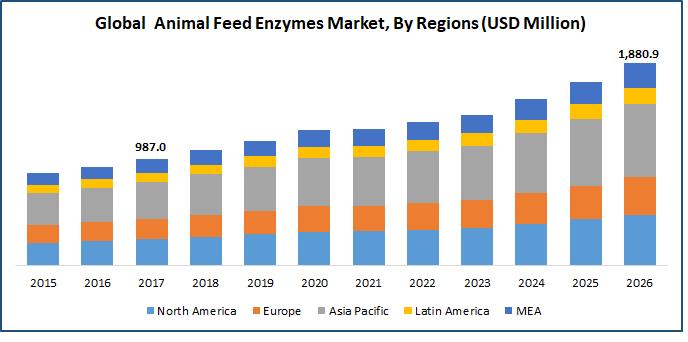 animal feed enzymes market by region