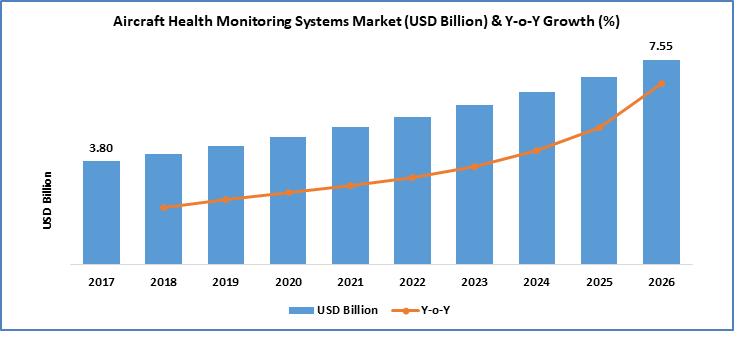 Aircraft Health Monitoring Systems Market