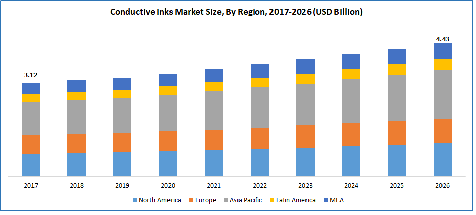 Conductive Inks Market Size, By Region