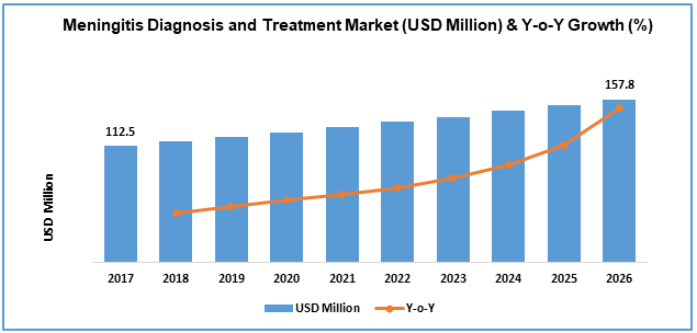 Global Meningitis Diagnosis Treatment Market