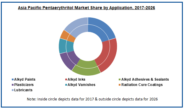 Global Pentaerythritol Market