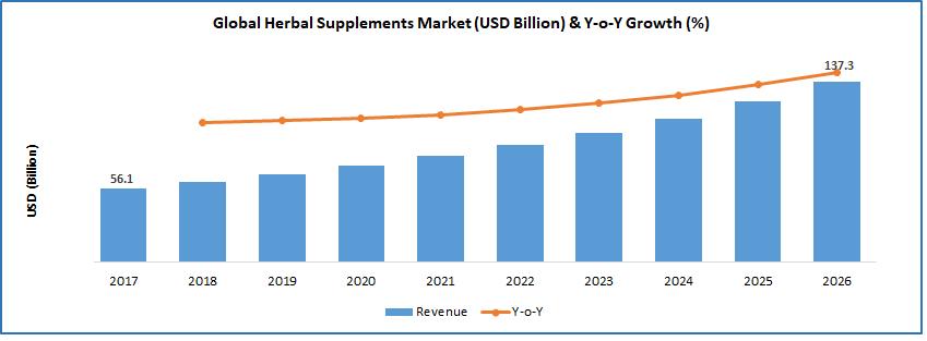 herbal supplements market size