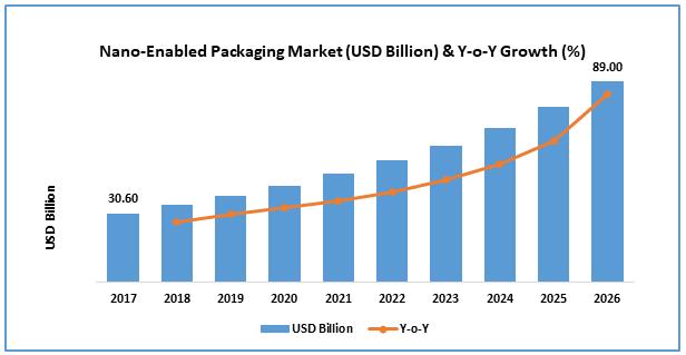 Nano Enabled Packaging Market