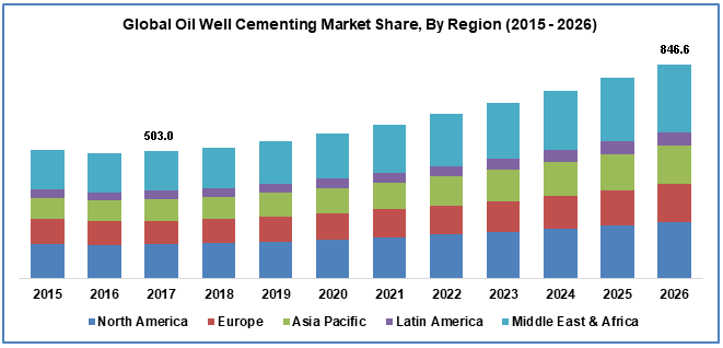 Oil Well Cementing Market