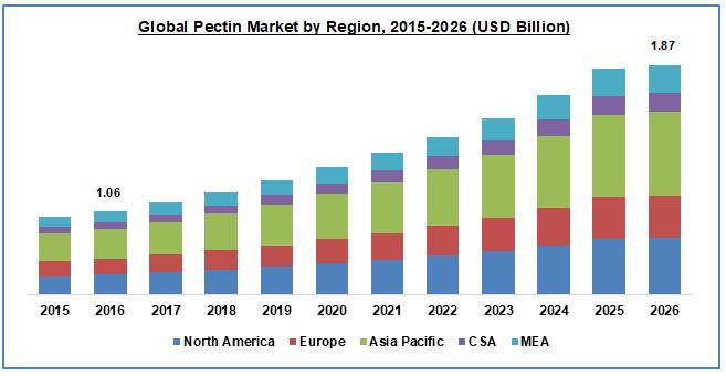 Pectin Market by Region