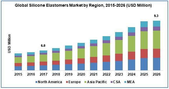 Silicone Elastomers Market