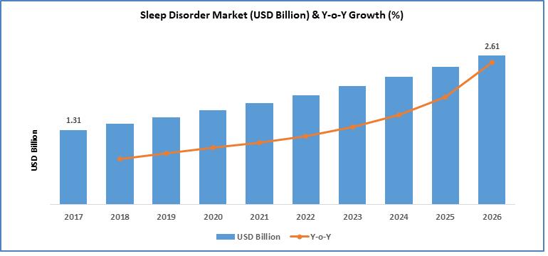 Sleep Disorder Market