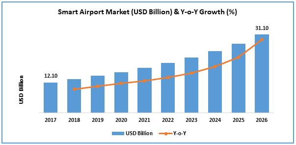 Smart Airport Market (USD Million) & Y-o-Y Growth (%)