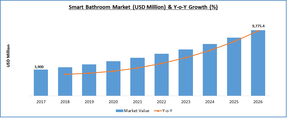 Smart Bathroom Market