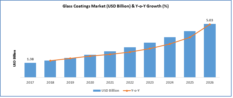 glass coatings market