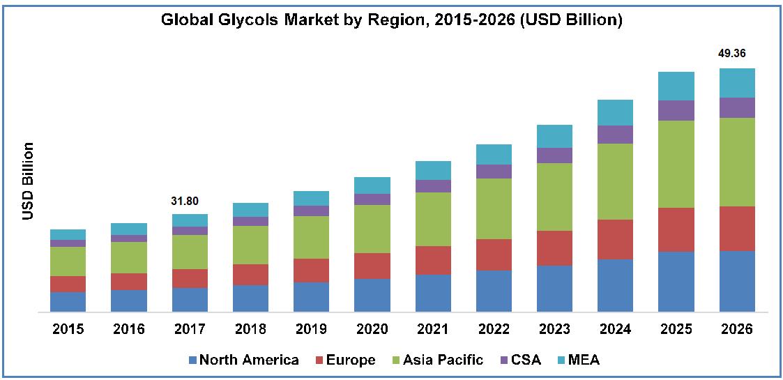 glycols market