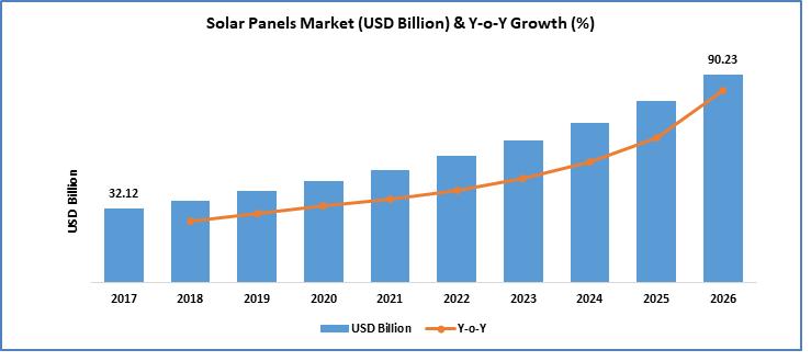solar-panels-market-size