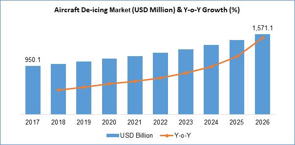 Aircraft Deicing Market