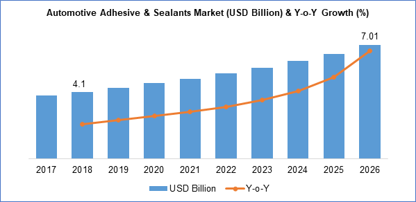 Global Automotive Adhesives & Sealants Market Size Report