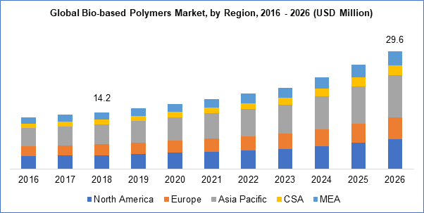 Bio-based Polymers Market