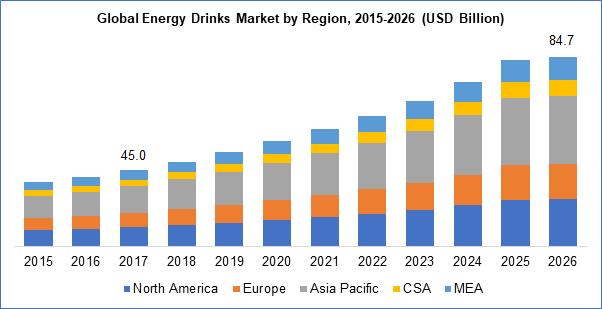 Energy Drinks Market