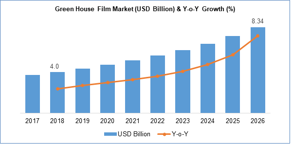 Greenhouse Film Market (USD Billion) & Y-o-Y Growth(%)