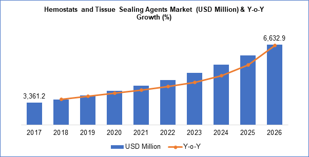 Hemostats and tissue Sealing Agents Market