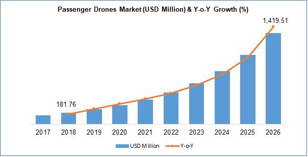 Passenger Drones Markets Report