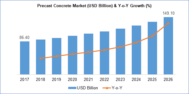 Precast Concrete Market (USD Billion) & Y-o-Y Growth(%)