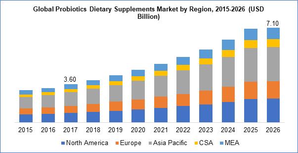 Probiotics Dietary Supplements Market