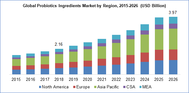 Probiotics Ingredients Market