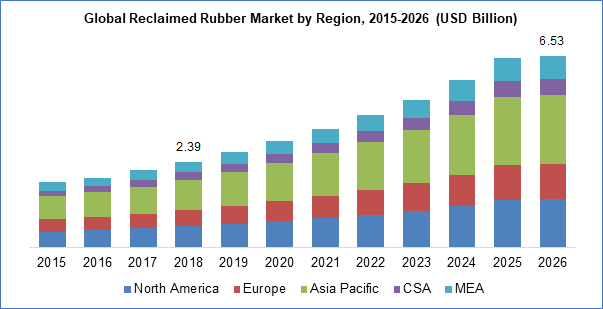Segment Analysis: The global reclaimed rubber market is segmented on the basis of products and application. Based on the type of products it is segmented into butyl reclaim, whole tire reclaims (WTR), drab & colored, EPDM, and others. WTR is anticipated to be the largest product segment for the market. EPDM is also expected to witness considerable growth on account of its properties such as improved speed extrusion and high ozone resistance. Based on the application segment, automotive & aircraft tires are expected to be the largest segment. Increase in natural rubber prices and technical developments in the rubber blends has strengthened the consumption of reclaimed rubber in the tire and non-tire automobile applications. Regional Analysis: Asia Pacific has emerged as the dominant regional sector in 2017. Rapid development in the aerospace and automotive industry especially from China, India, and Thailand has influenced the demand of reclaimed rubber in the region positively. Shift in the production bases of major recyclers in the emerging nations of Asia Pacific has also significantly contributed to the growth of this region. North America industry is also expected to witness considerable growth due to aircraft & automobile tires and increase in small wide body passenger airplanes. Europe is also a significant market for reclaimed rubber due to less energy consumption from automobile components and sustainability. Competitive Analysis: The global reclaimed rubber market if highly competitive and is characterized by numerous small-scale industrial producers. Some of the key players include Rolex Reclaim Pvt. Ltd., J. Allcock & Sons, Sun Exims (India) Pvt. Ltd., Star Polymers, Genan, Huxar Reclamation, Titan International Ltd., Swani Rubber Industries, and Balaji Rubber Reclaim.